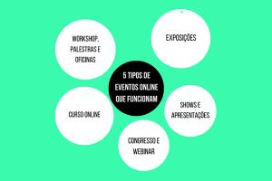gráfico mostrando tipos de eventos online mais usados