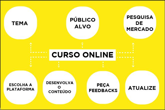 gráfico com os principais passos de como criar um curso online